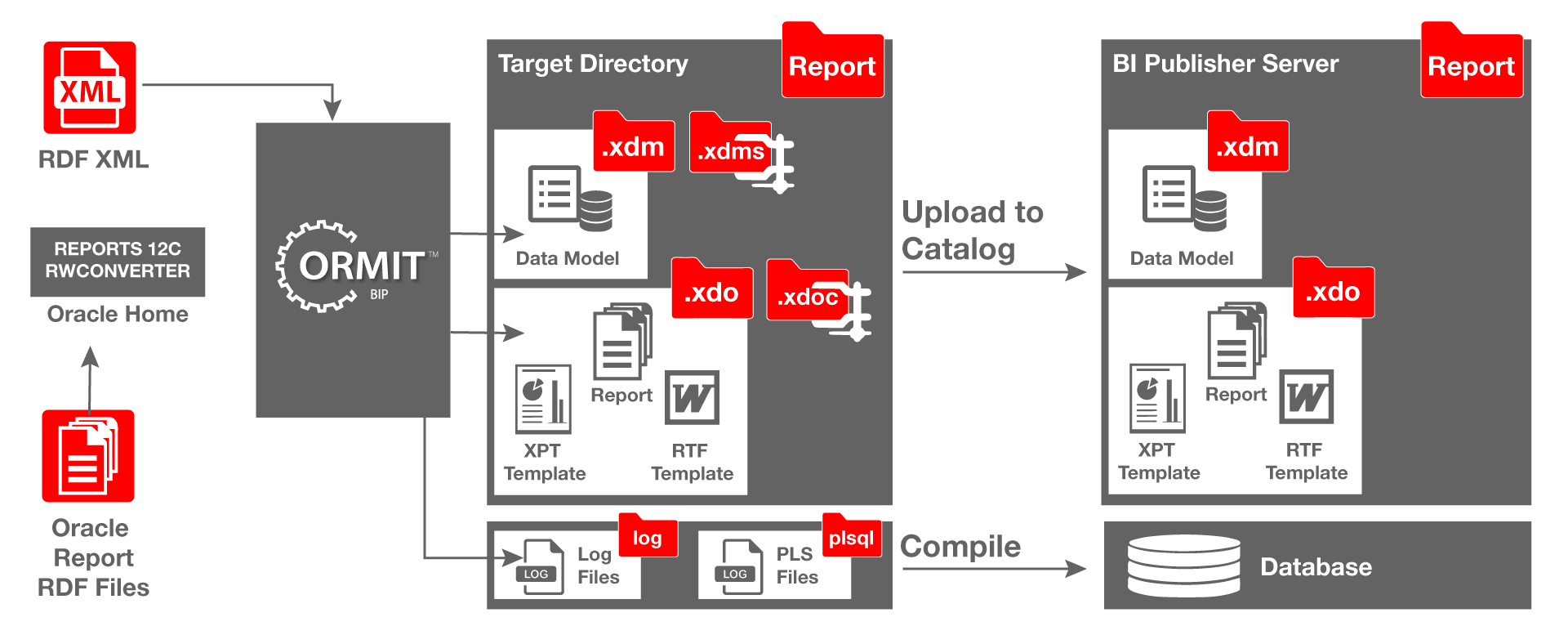 convert Oracle Reports to BI Publisher