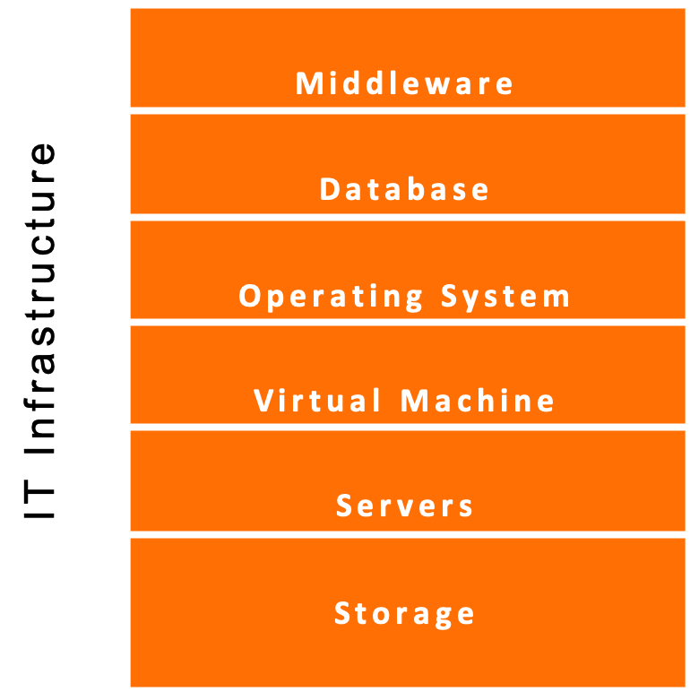 Services across the entire<br> IT infrastructure stack