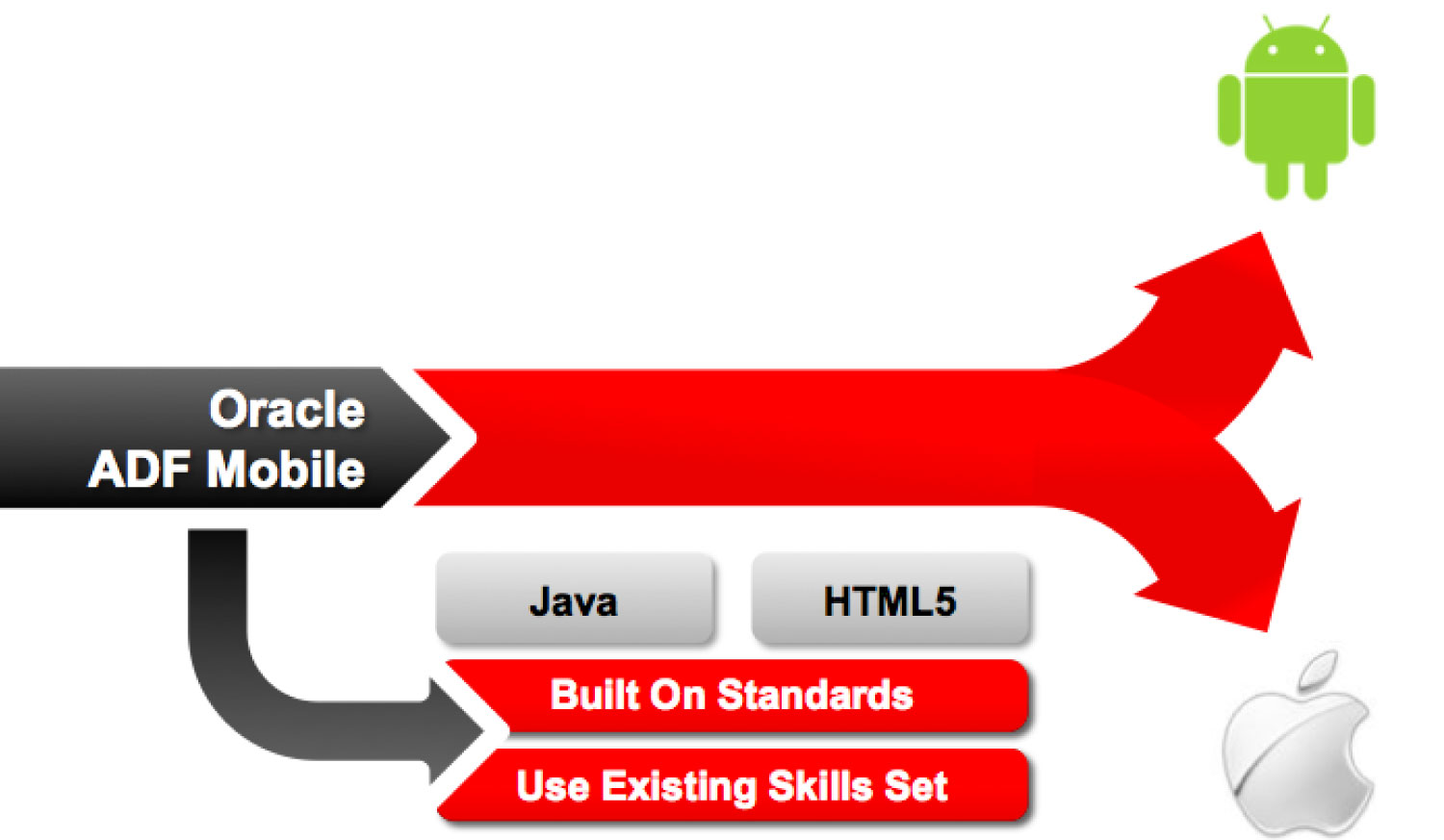 Oracle Mobile Application Framework: Write Once, Deploy to Many