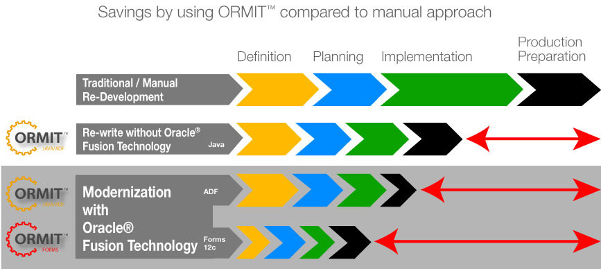 ORMIT™ is cost effective