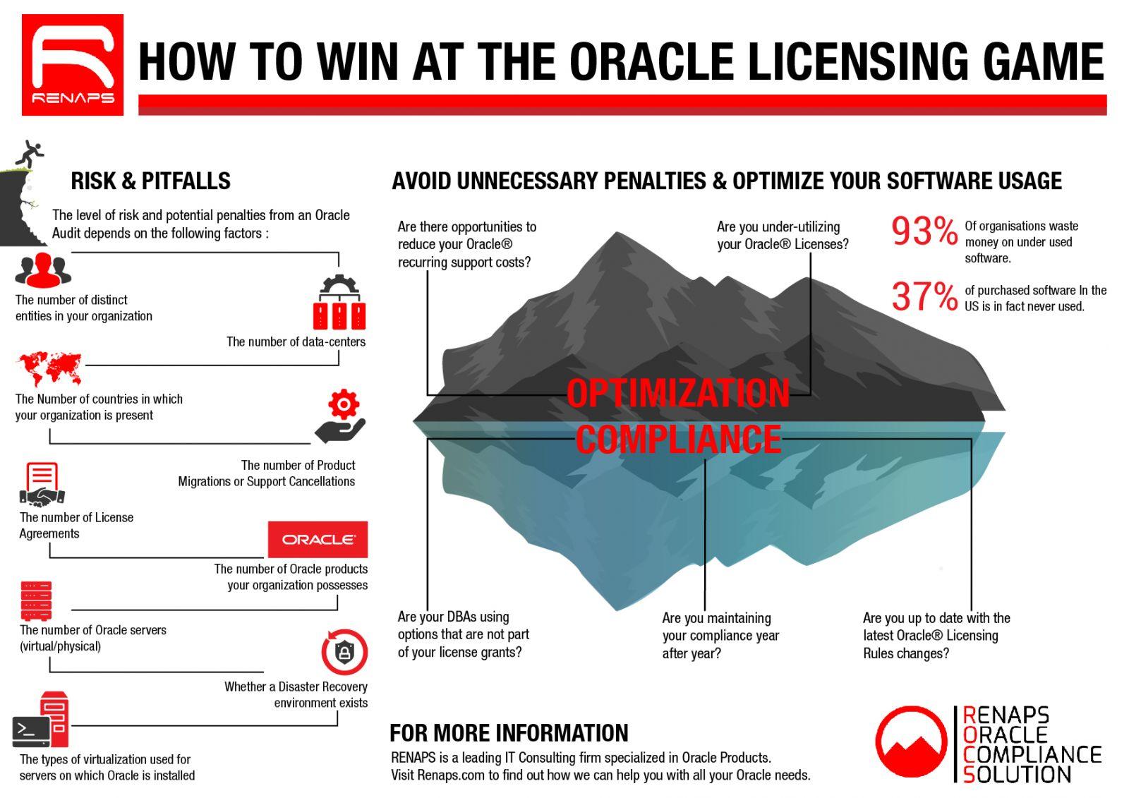 ROCS - RENAPS Oracle Compliance Solution