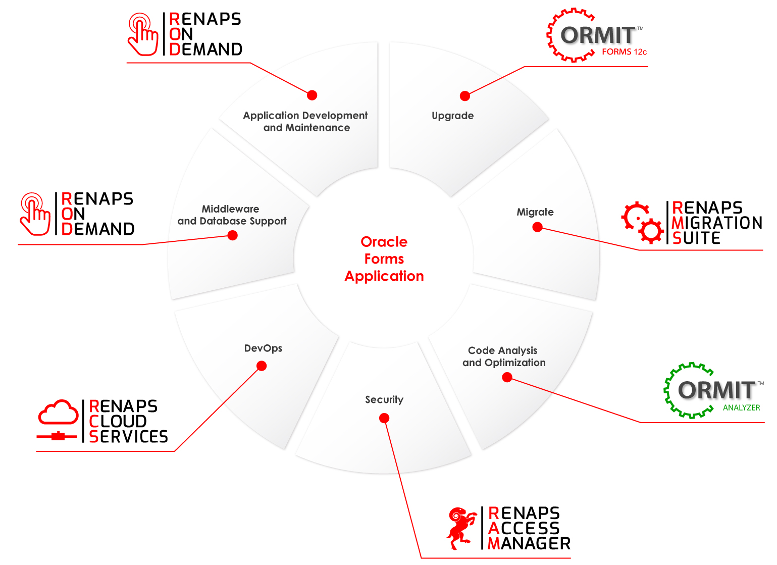 RENAPS - Oracle Managed Services, Oracle Forms Migrations